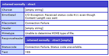 How ColdFusion handles Status Code 411